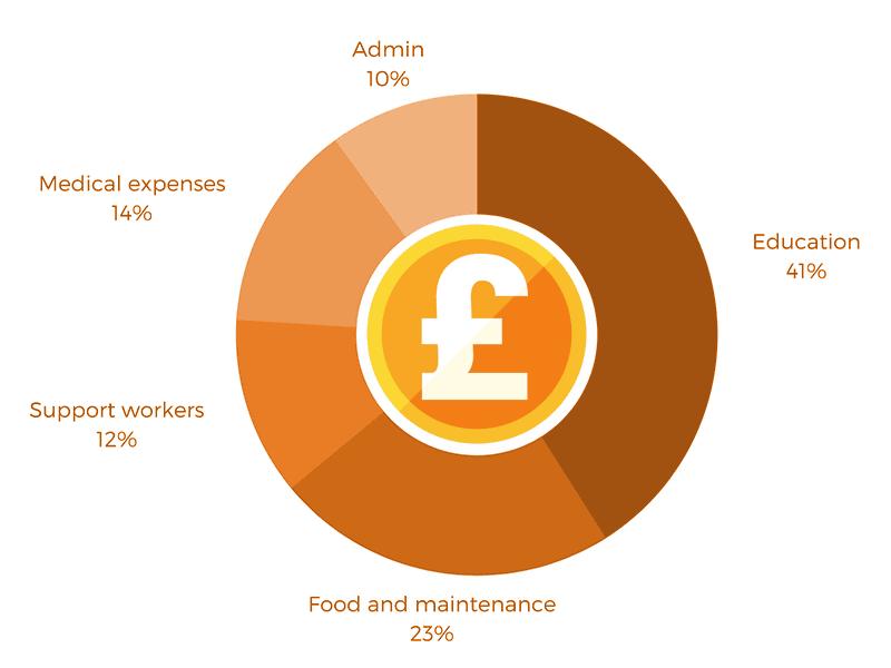 Cost breakdown of Yemen project